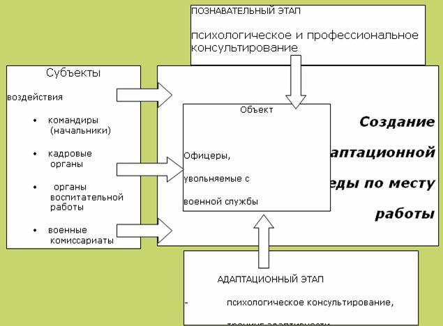 схемы успешной и неуспешной социальной адаптации.